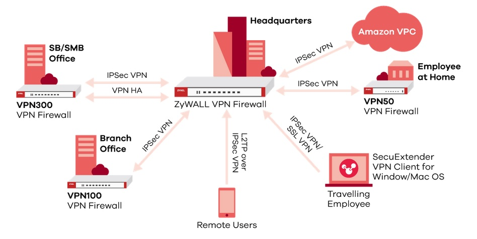 Zyxel ZyWALL VPN50